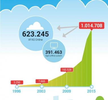 Van de Klei naar de Cloud