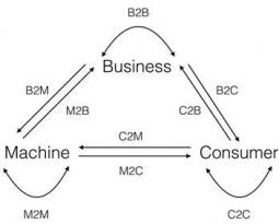 M2C en M2B: machines als derde speler in het economische verkeer